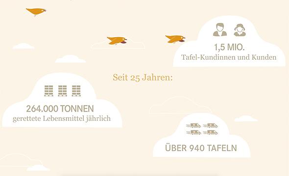 tafel deutschland essensspenden imagefilm nutcracker frankfurt